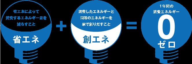 省エネ+創エネ=1年間の消費エネルギー0