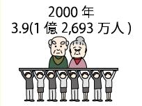 2000 年3.9(1 億2,693 万人)