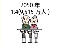 2050 年1.4(9,515 万人)