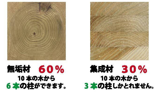 無垢材は40%なら10本の木から6本の柱 集成材30%は10本の木から3本しか取れません